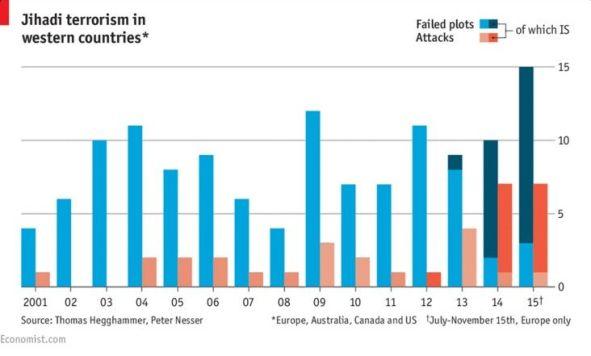 Ataques o atentados yihadistas en países occidentales a lo largo del siglo XXI, tanto llevados a cabo (en rojo) como evitados (en azul). Fuente: The Economist
