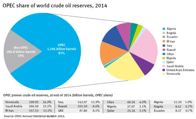 Reservas probadas de petróleo según la OPEP