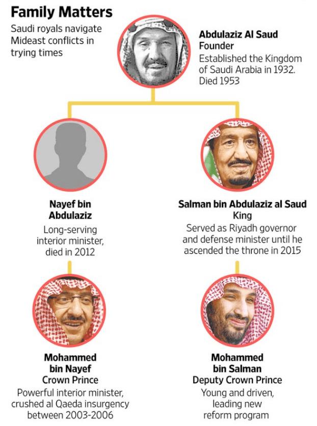 Las últimas tres generaciones de los Saud