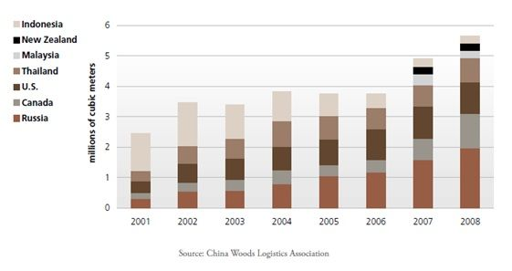 Importaciones de madera a China por país de procedencia de 2001 a 2008