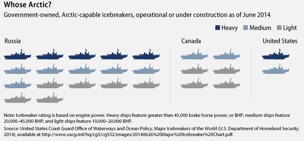El número de rompehielos de las distintas fuerzas navales limitan en gran medida las capacidades en el Ártico