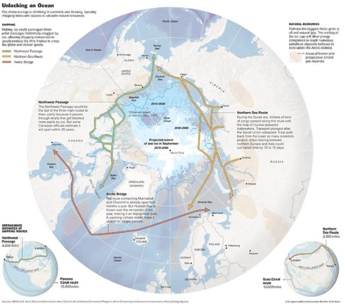 Las principales rutas árticas. Fuente: Arctic Bridge