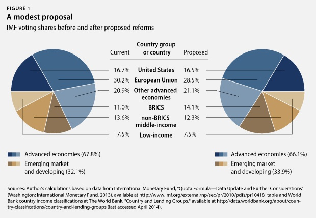 La distribución de los porcentajes de voto en el FMI hacen que las economías desarrolladas ostenten una mayoría de dos tercios. Fuente: American Progress