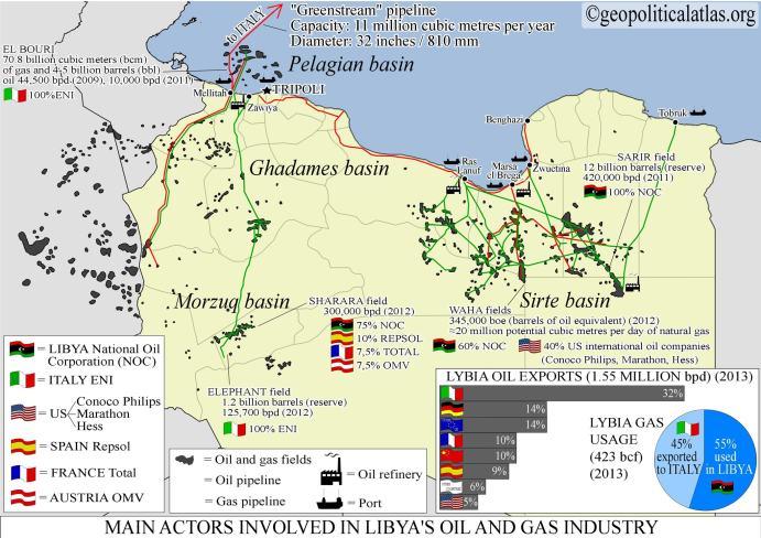 El petróleo libio y los intereses geoeconómicos han sido fundamentales en este conflicto.