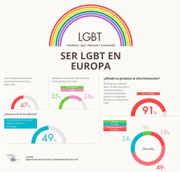 La mayoría de los homosexuales europeos sufren discriminación habitual, especialmente en el colegio