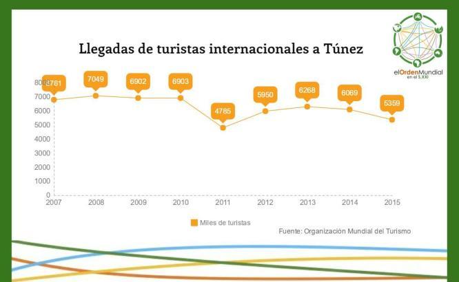 Las revueltas en Túnez supusieron un duro golpe para el sector turístico en el país. Cuando comenzaba a repuntar, el terrorismo ha llegado para rematar un motor económico del país.