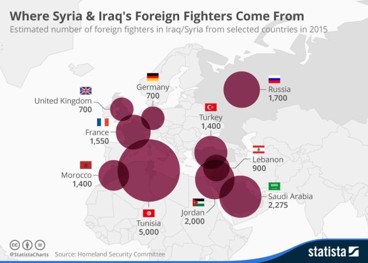 Exceptuando los propios Irak y Siria, Túnez es el país cuyos nacionales más han engrosado las filas del Daesh. Fuente: Statista