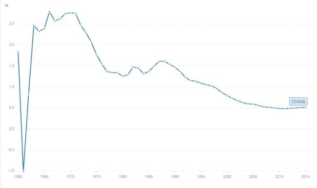 Así creció China poblacionalmente cada año entre 1960 y 2015. Fuente: Wikipedia