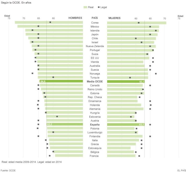 Numerosos trabajadores optan por la prejubilación o la jubilación anticipada; otros son obligados a ello. Frente a estos, aparecen también casos de jubilación demorada. Fuente: El País