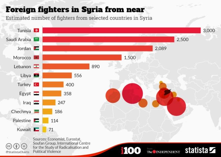 Estimación de combatientes extranjeros procedentes de países cercanos en Siria. Fuente: Statista