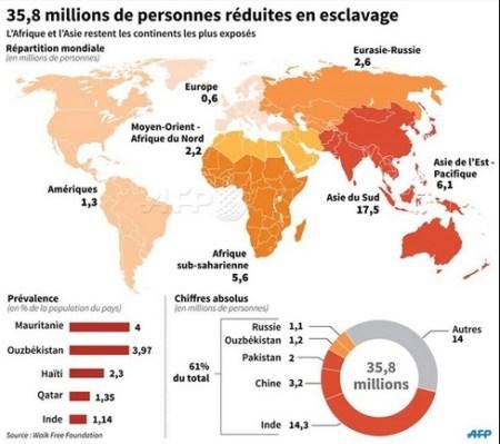 Todavía hoy existen millones de esclavos en el mundo. El continente asiático es donde más prevalece. AFP