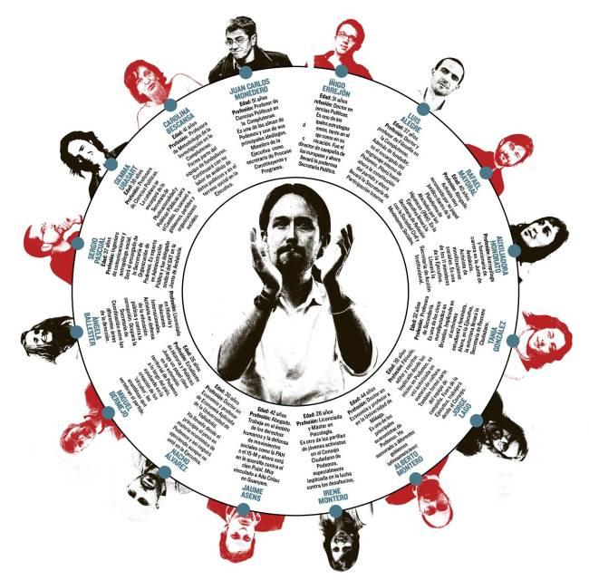 El quién es quién del origen de Podemos. Fuente: Alfredo Vela