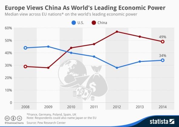 Evolución de la percepción de los europeos acerca de China como potencia económica dominante. Fuente: Statista