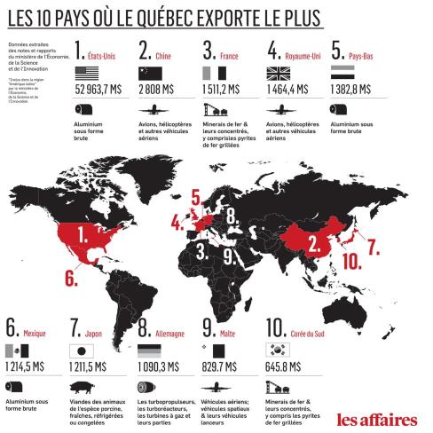 El top 10 de los países que más importaciones reciben por parte del Gobierno de Quebec. Se pretende fortalecer la capacidad de acción y de influencia de Quebec sobre el mercado global. Fuente: Les Affaires