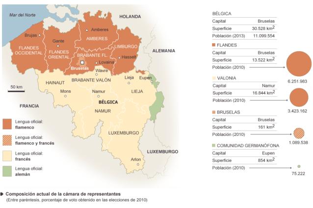 Divisiones lingüísticas en Bélgica entre flamencos, de habla holandesa, y valones, de habla francesa, que se disputan el control de la capital, con una pequeña minoría alemana. Fuente: El País