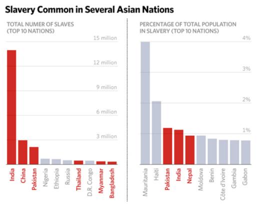 Hasta 2014, Mauritania era el país con mayor porcentaje de esclavos. La situación ha mejorado sustancialmente en 2016. Fuente: Global Slavery Index