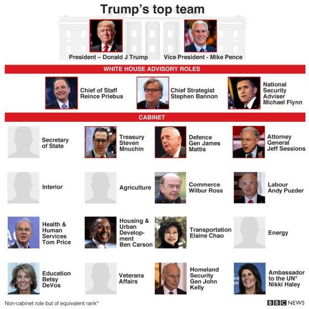 El Gobierno de Trump casi al completo. Desde su ultraconservador vicepresidente, Mike Pence, a su rival en las primarias, Ben Carson. Como nueva cara, Rex Tillerson será su secretario de Estado. Fuente: BBC