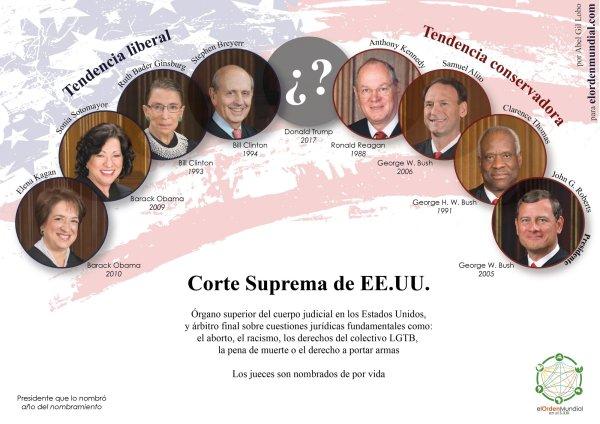 El nombramiento del noveno juez del Tribunal Supremo había quedado a la espera de los resultados de las pasadas elecciones. Con la aplastante victoria republicana, Trump y los republicanos tienen asegurada una mayoría a su favor.