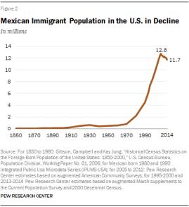 Evolución (en millones) de la población inmigrante mexicana en EE. UU. Fuente: Pew Research Center