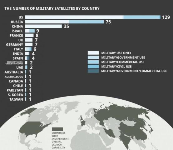 Número de satélites militares por país y su régimen de utilidad en 2012. Fuente: CIC