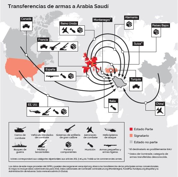 armas arabia saudi ventas