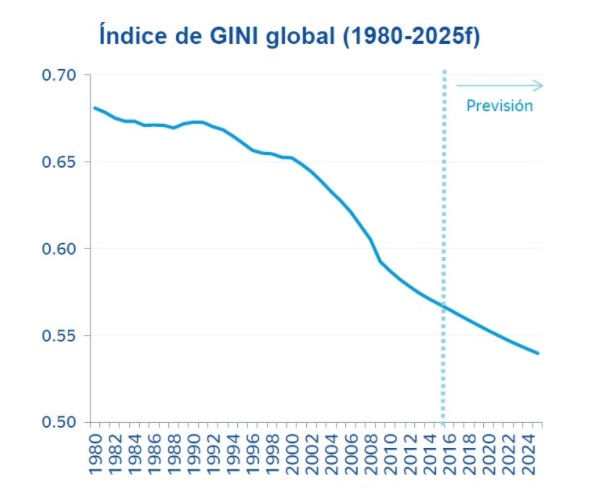 Indice de Gini BBVA Research