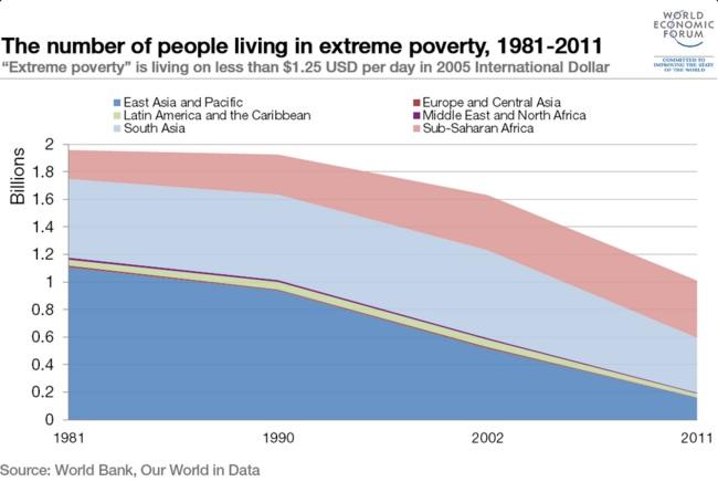 Reducción extrema pobreza