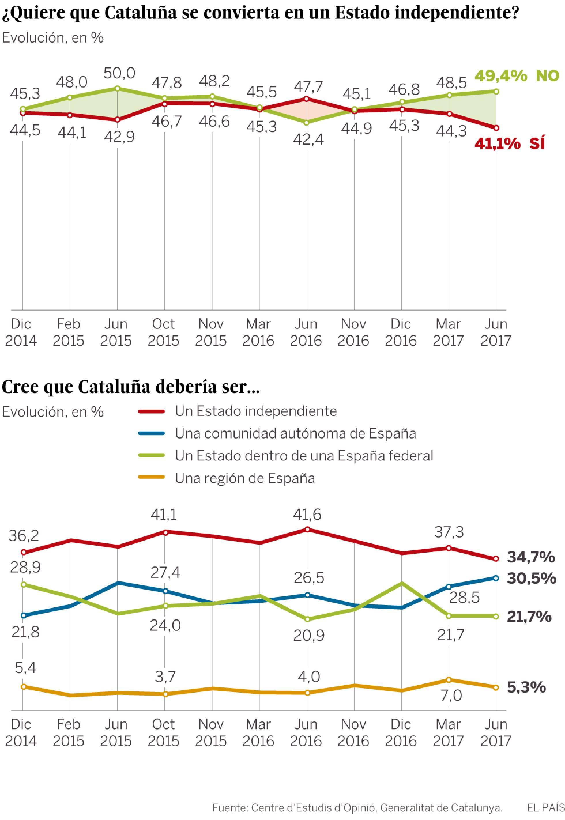 cataluña grafico mapa eom cartografía