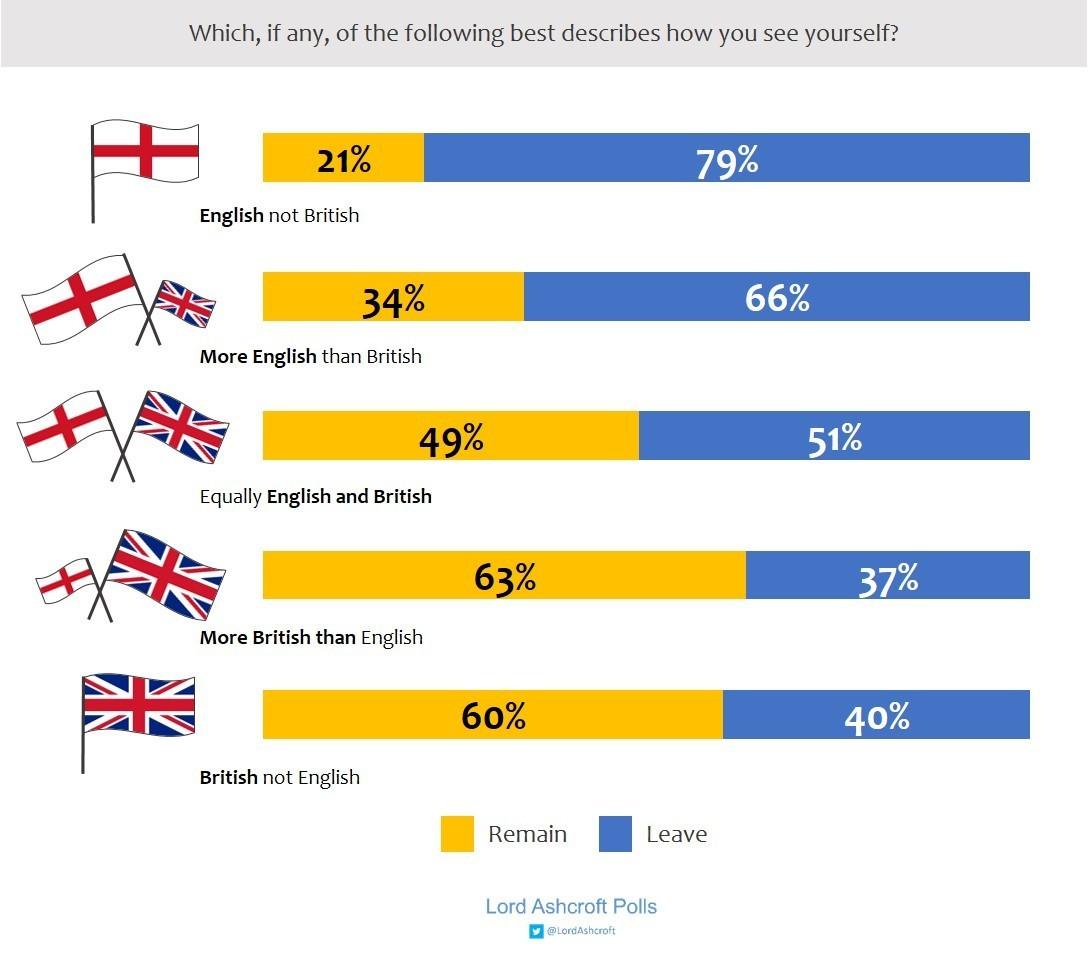 Voto Brexit grafico reino unido