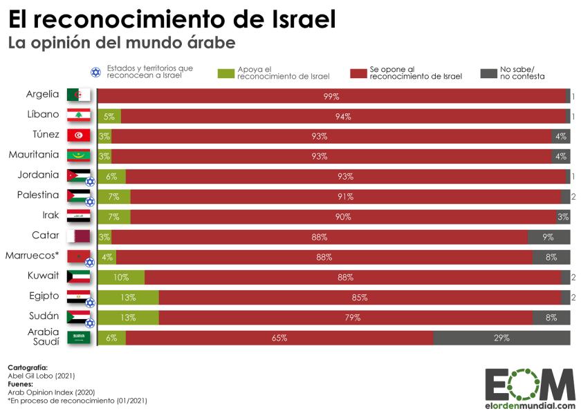 La opinión del mundo árabe respecto al reconocimiento de Israel como Estado