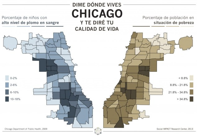 indicadoresChicago