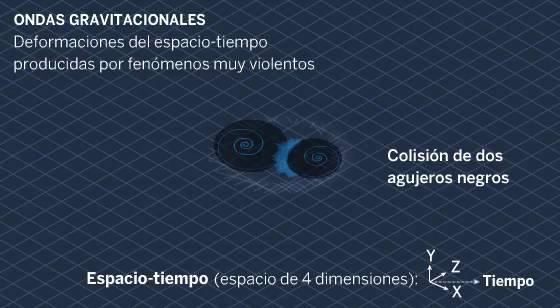Resultado de imagen de vibraciones espacio tiempo