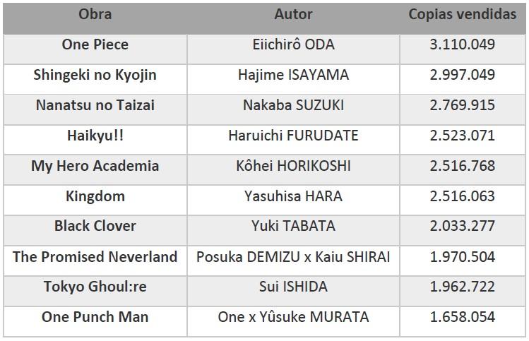 Los 10 mangas más vendidos del primer semestre de 2018 en Japón tabla 1 - el palomitron