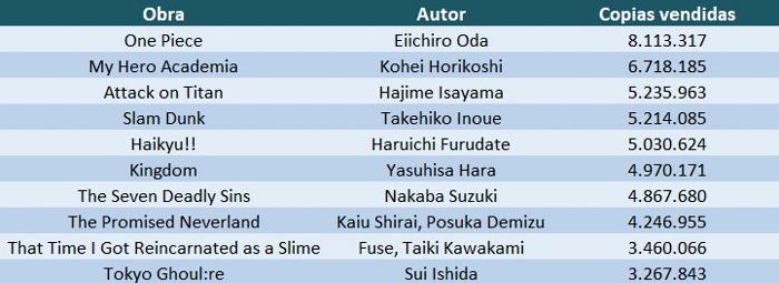 Los 10 mangas más vendidos de 2018 tabla 1 - el palomitron