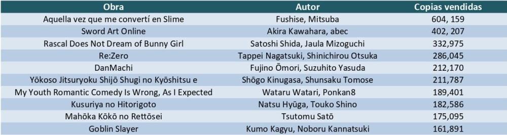 Las 10 novelas ligeras más vendidas del primer semestre de 2019 en Japón tabla ventas - El Palomitrón