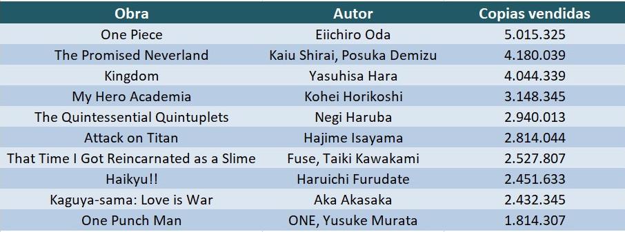 Los 10 mangas más vendidos del primer semestre de 2019 en Japón tabla ventas 1 - el palomitron