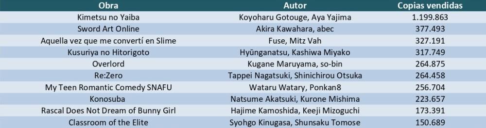 Las 10 novelas ligeras más vendidas del primer semestre de 2020 en Japón tabla - El Palomitrón