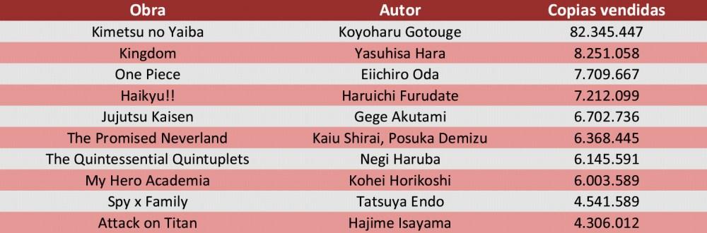 Los mangas más vendidos de 2020 en Japón Tabla 1 - El Palomitrón