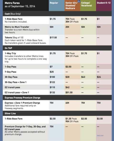 Metro tarifas
