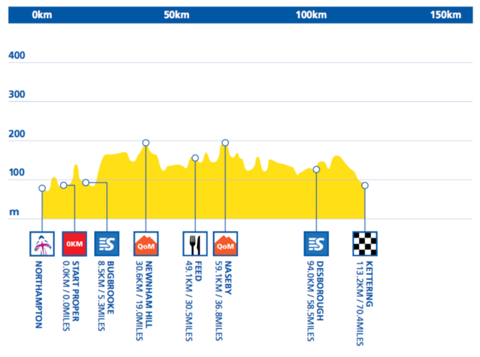 aviva-womens-tour-2016-stage-5-1465830533