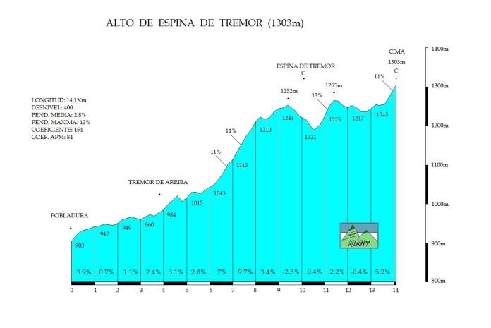 Espina de Tremor (Fuente: www.puertosdeleon.blogspot.com)