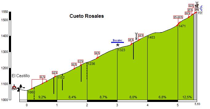 Altimetría de Cueto Rosales (www.altimentrias.net)