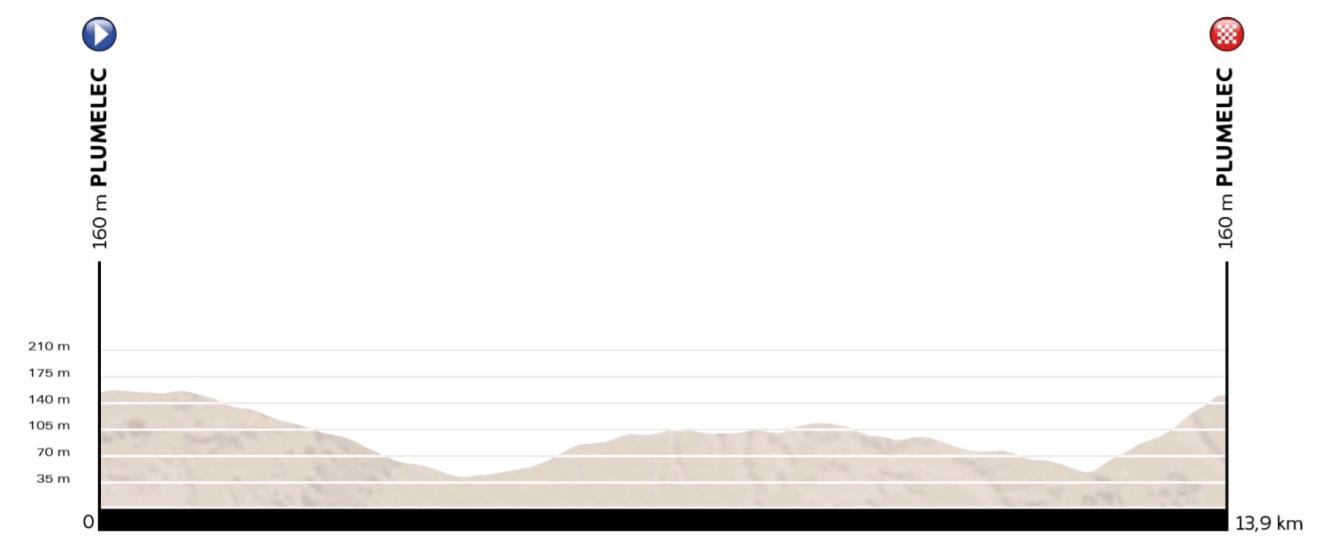 perfil-ruta-euroroad16