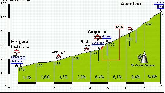 Perfil de Asentzio que se subirá el sábado en Oñati (Fuente: altimetrias.com)