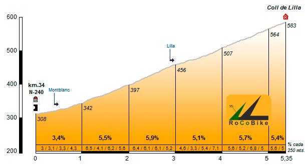 Altimetría del Coll de Lilla (Fuente: www.rocobike.com)