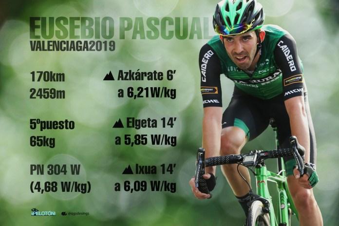 Eusebio Pascual Valenciaga datos