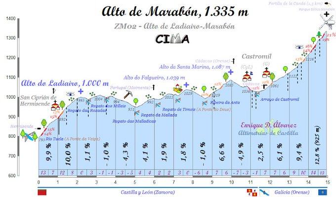 Perfil de la subida de Ladiairo y Marabón