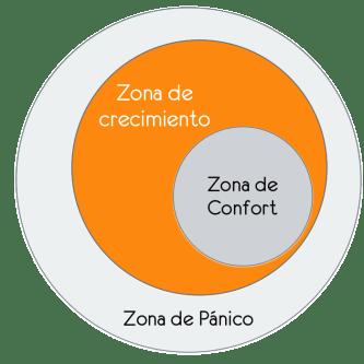 zona de confort resultados