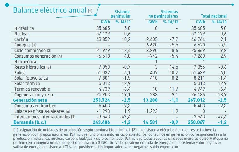 Balance eléctrico 2014