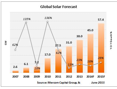 Mercom_2015_global